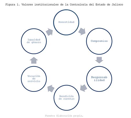 Valores Institucionales imagen